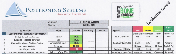 Prioities Dashboard Health (Doug Wick) 1st Quarter 2013 BS2 resized 600