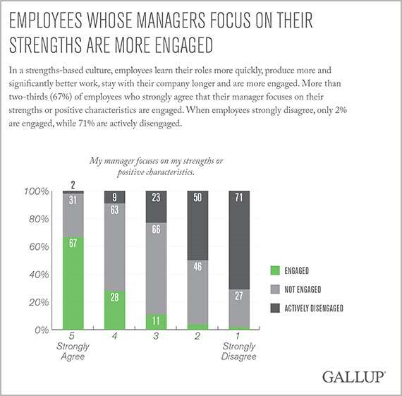 Employees Mgrs focused on Strengths(Gallup) resized 600