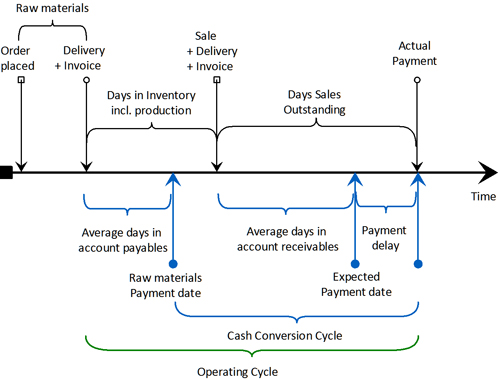 Positioning Systems Blog | Cash Conversion Cycle