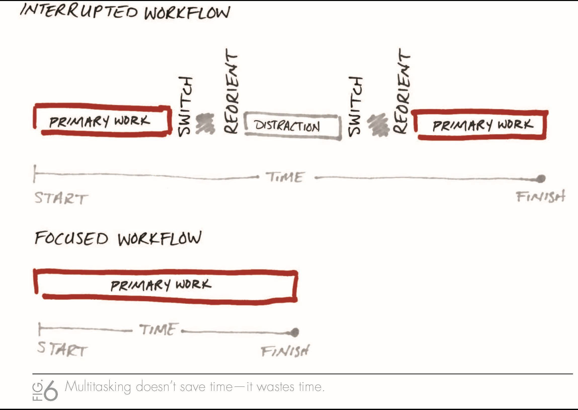 Multitaksing Interrupted Workflow -The One Thing Book Page_06.jpg