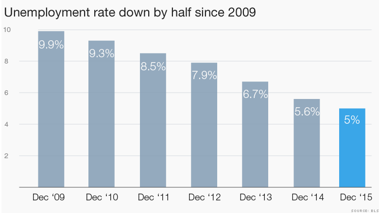 160108083501-unemployment-rate-since-2009-780x439.png