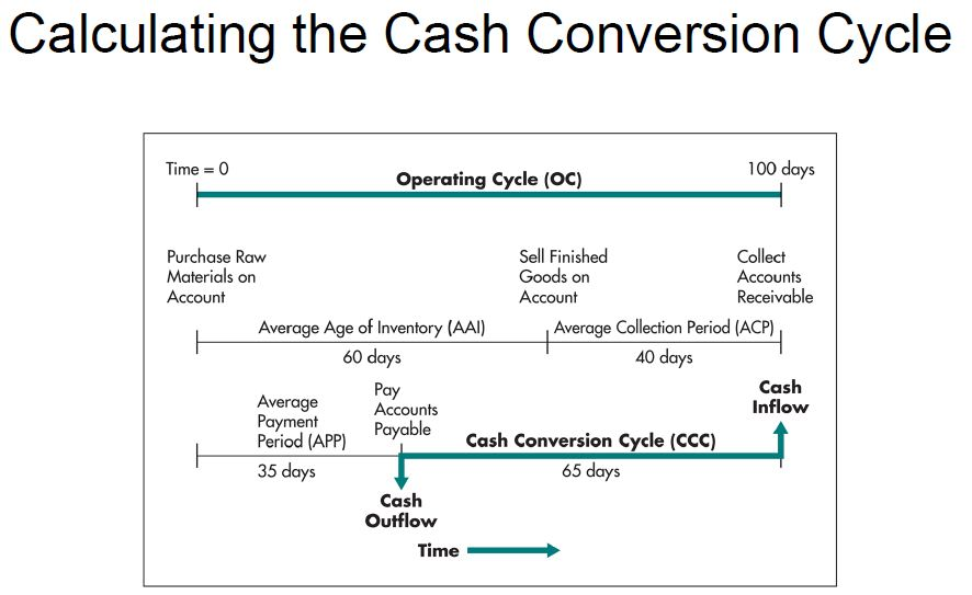 3c CALCULATE Cash Conversion Cycle.jpg