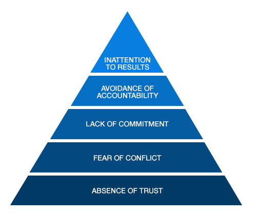 Leadership Harmony – 5 Dysfunctions of a Team – Conflict ...