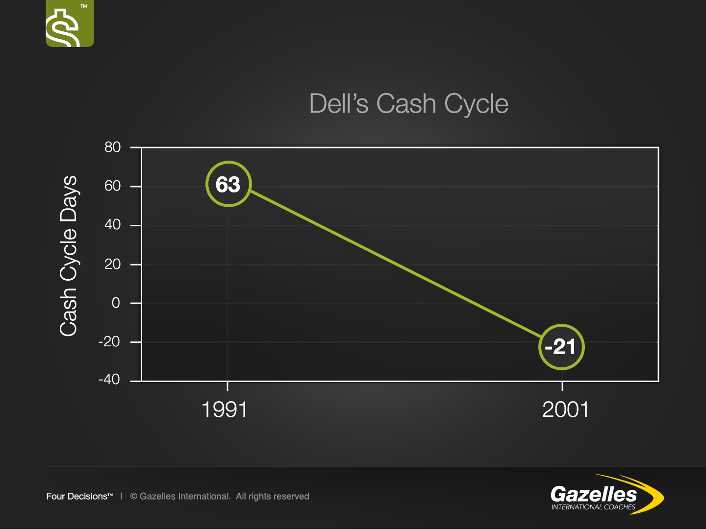 DELLS Cash Conversion Cycle Graph.png