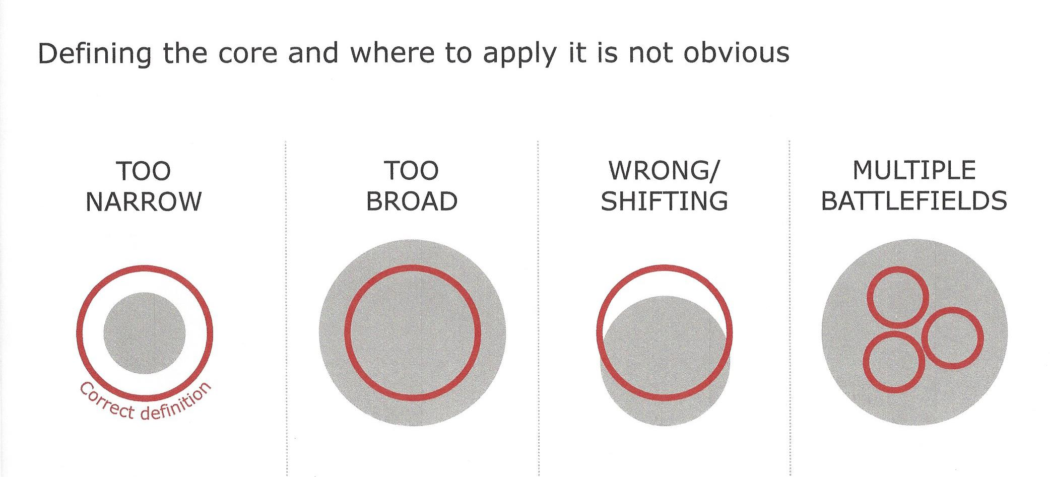 Defining the Core and Where to Apply it Is NOT Obvious.jpg