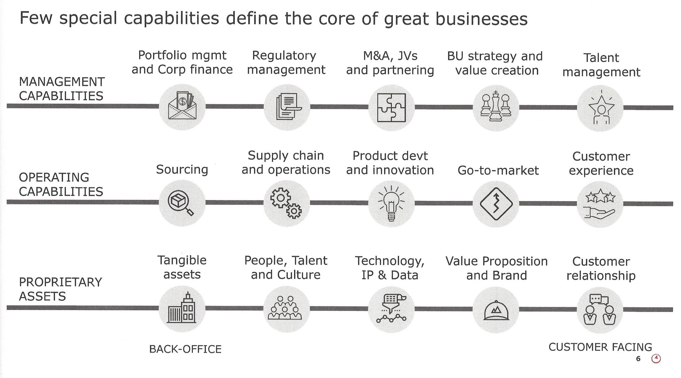 Few Special Capabilities Define the Core of Great Business.jpg