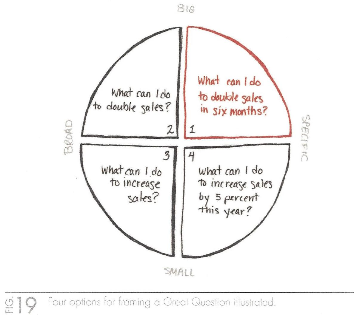 One Thing - Four Options for Framing a Great Question (Illustra.jpg