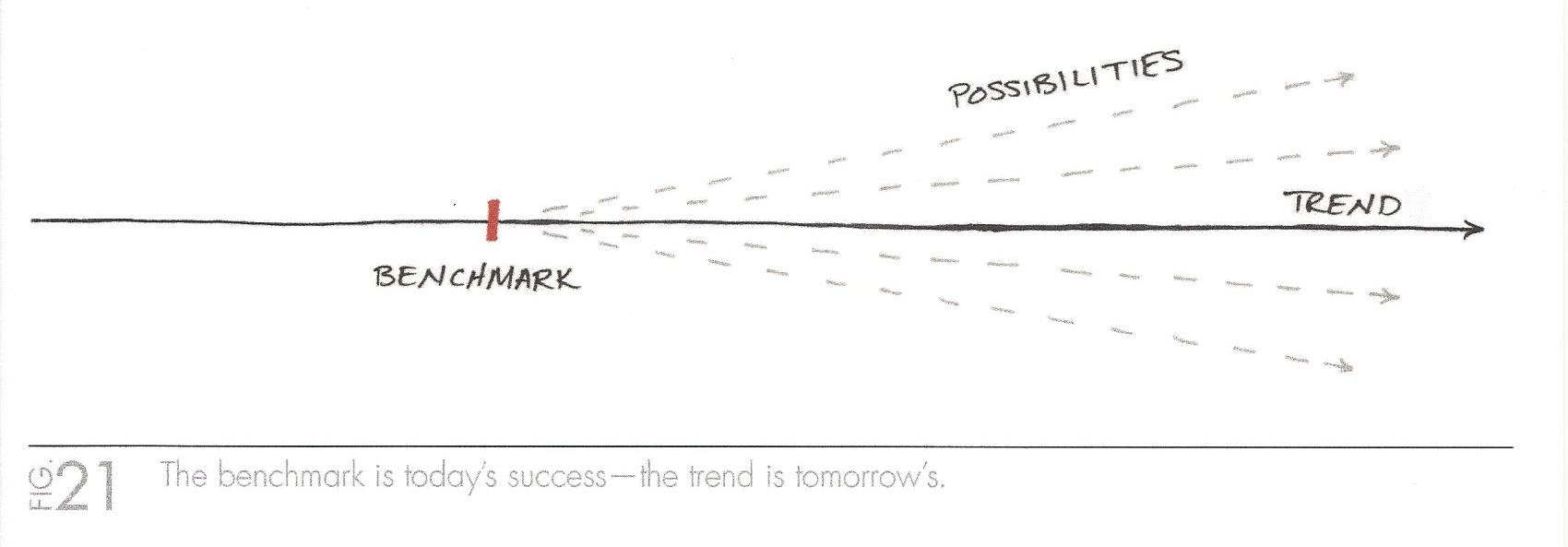 One Thing - The Benchmark is Today's Success - Trend is Tomorro.jpg