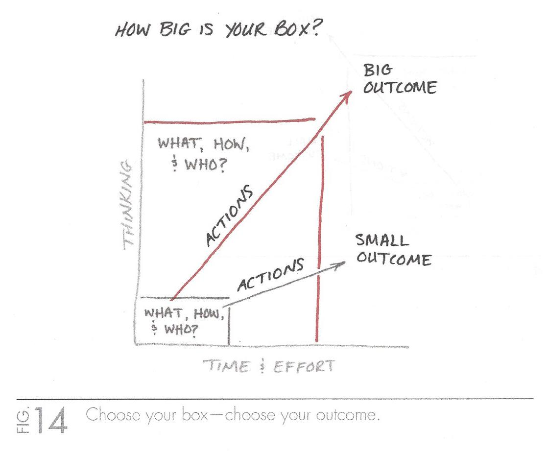 The One Thing (How Big is Your Box).jpg