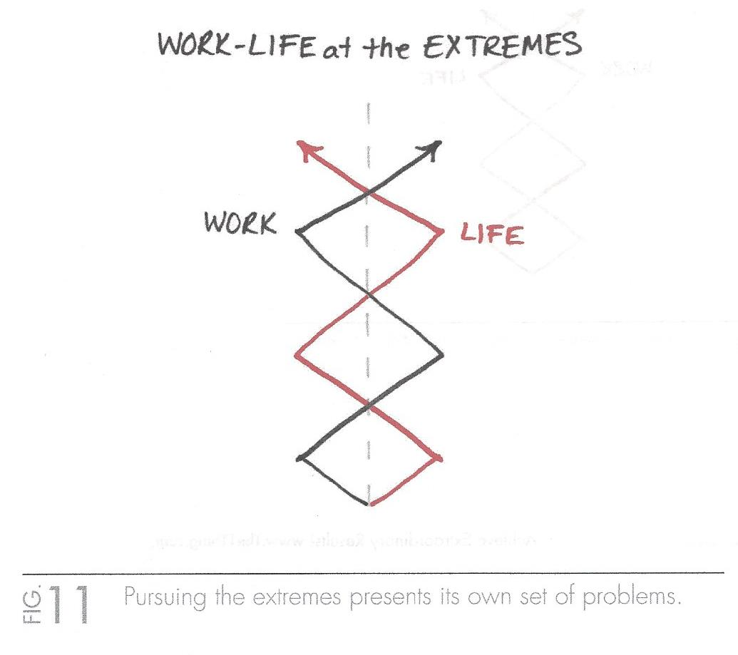 The One Thing (Work-Life Balance at the Extremes).jpg