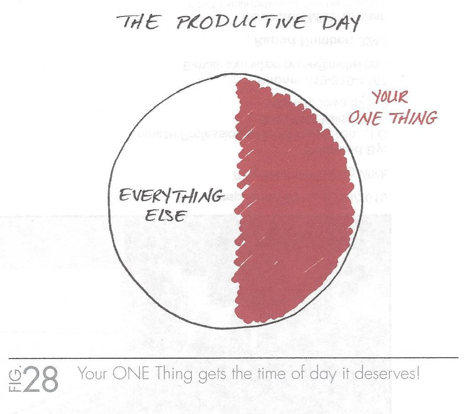 The_One_Thing_-_Productive_Day