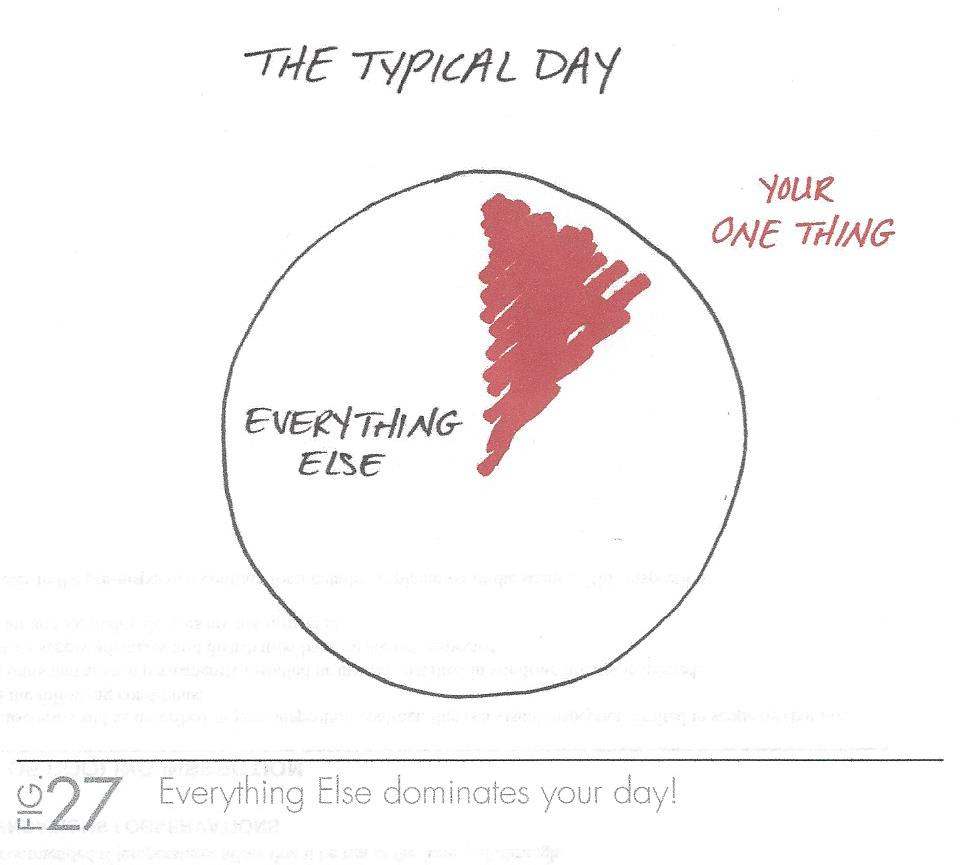 The_One_Thing_-_Typical_Day