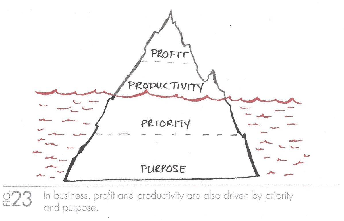 The_One_Thing_Business_Success_Habit_Driven_by_Purpose-1
