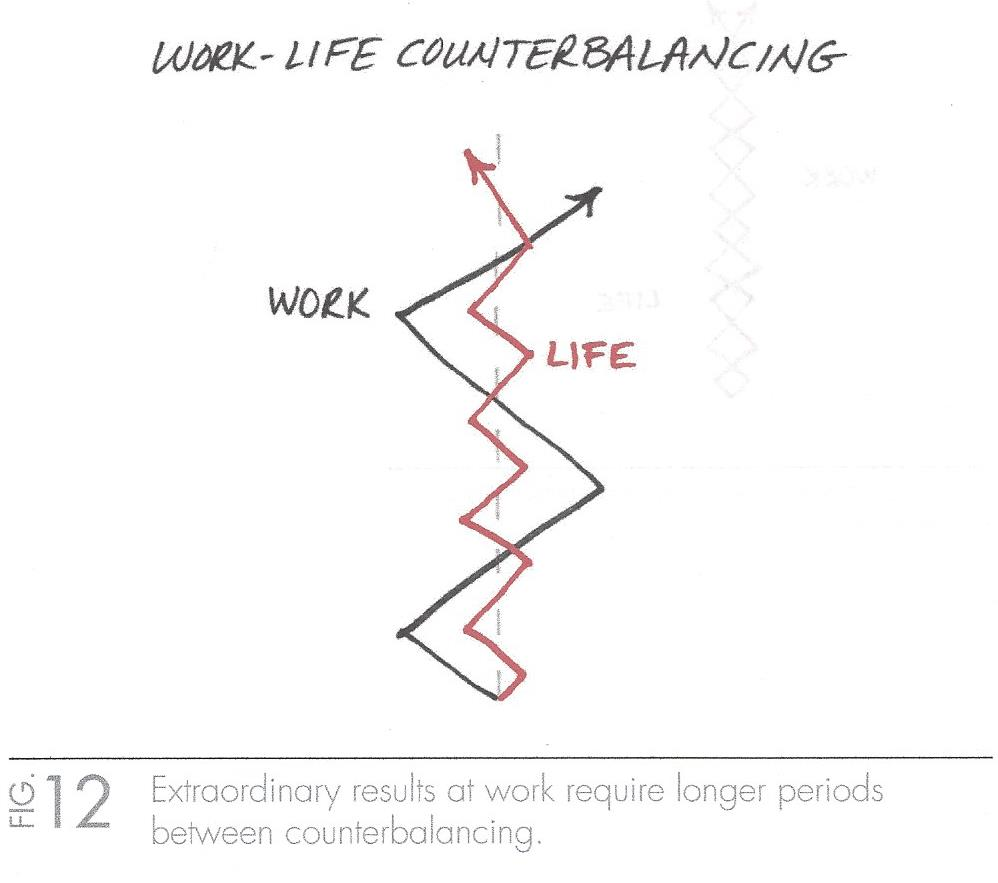 The_One_Thing_Work-Life_Counterbalancing