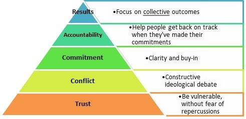 Trust Pryamid (5 Dysfunctions of a Team).jpg