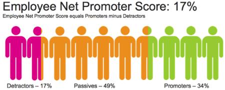 Employee Net Promoter Score people2 resized 600