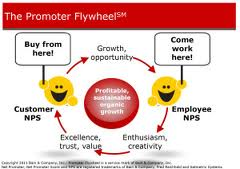 Customer Advocacy   The Promoter Flywheel resized 600