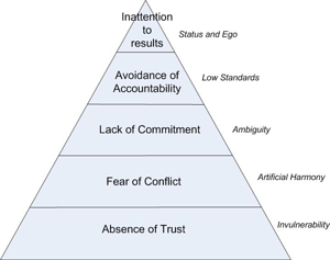 Five Dysfunctions Of A Team Resized 600