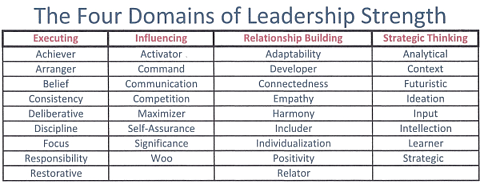 Four Domains of Leadership Strength resized 600