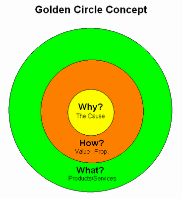 golden circle concept simon sinek resized 600