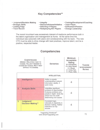 Job Summary Scorecard Key Competencies resized 600