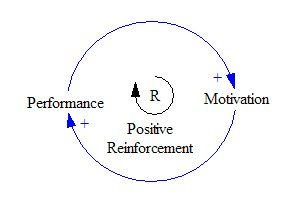 positive reinforcement Loop resized 600