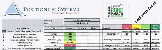 Prioities Dashboard Health (Doug Wick) 1st Quarter 2013 BS2 resized 600