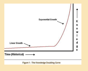 exponential knowledge curve resized 600