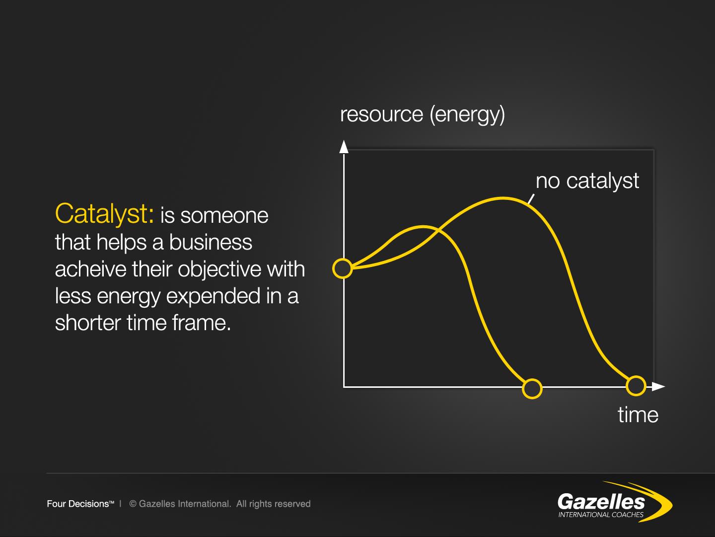 Catalyst   Graph