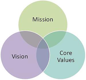 missionVisionValues resized 600