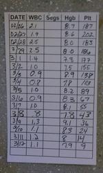 Doug's Blood Metrics resized 600