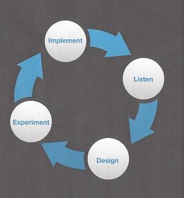 Four Key Components Innovation Process   resized 600