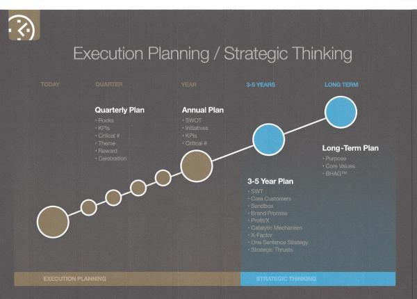 Execution Planning   Strategic Thinking resized 600