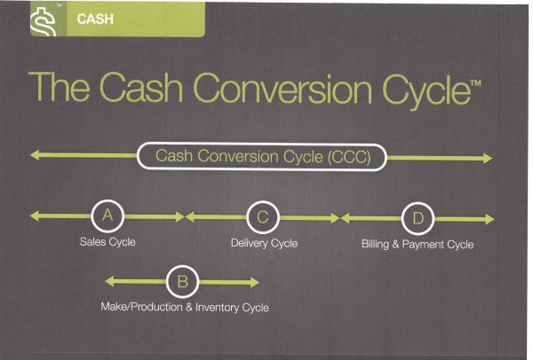 CASH   Cash Conversion Cycle(IP) resized 600