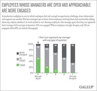 Graph  Employees whose mgr open and approachable (Gallup)