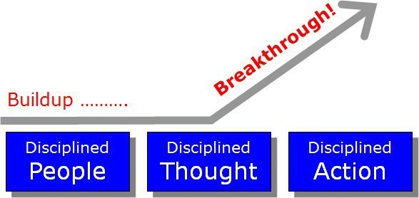good to great infographic culture of discipline resized 600