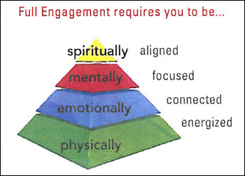 Full Engagement Energy pyramid resized 600