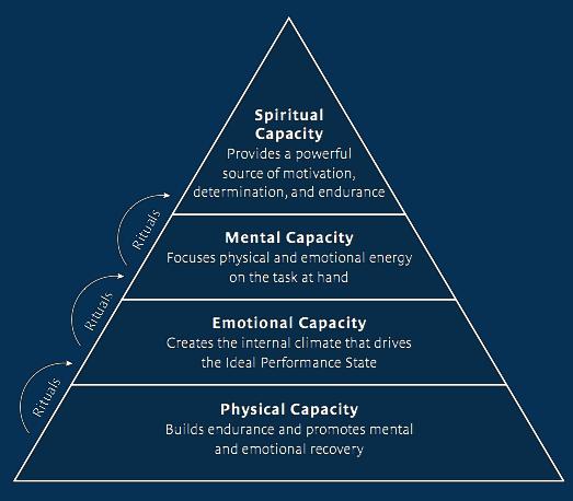 Energy Rituals high performance pyramid resized 600