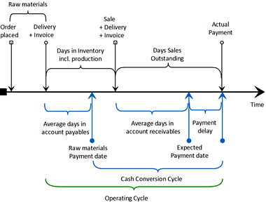 Cash Conversion Cycle  resized 600