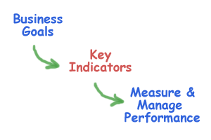 Biz Goals KPI%27s  Measure & Manage eScorecard resized 600