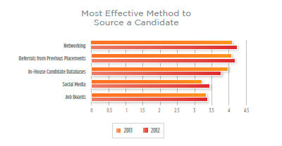 Most Effective Methods to Source a Candidate resized 600