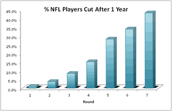 NFL Draft 1 year resized 600