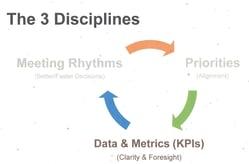 3 Disciplines of Execution (Strategic Discipline)