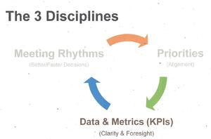 3 Disciplines of Execution (Strategic Discipline)