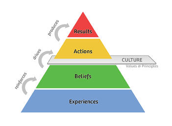 34-results-pyramid