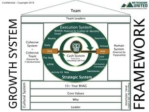 3HAG WAY Growth System Framework_Page_02