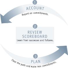 4Dx Cadence of Accountability