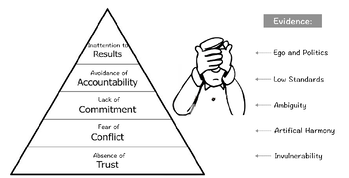 5 dysfunctions Pyramid EVIDENCE