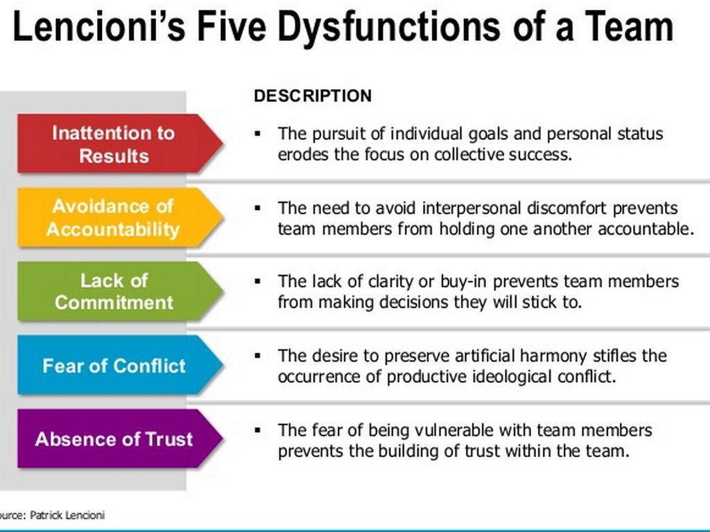 5 Dysfunctions Of Team Descriptions
