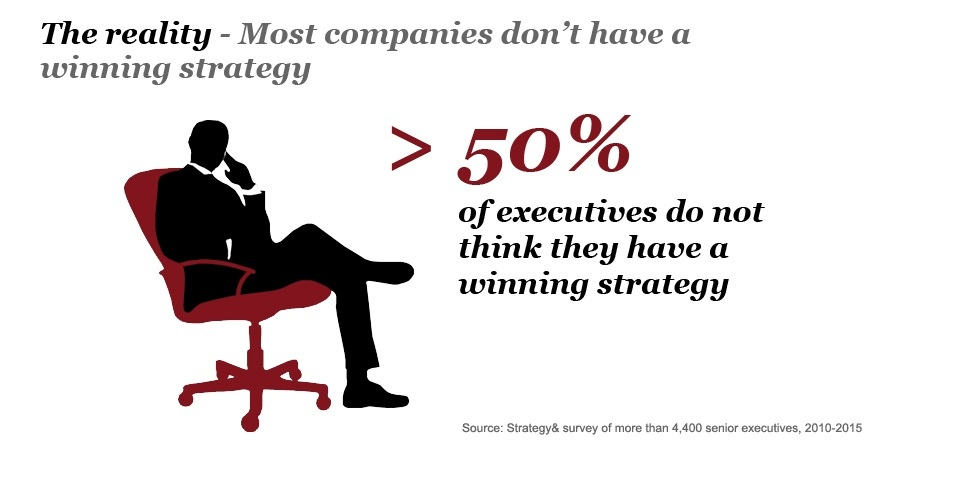 50 of execs no Winning Strategy- Playing to Win